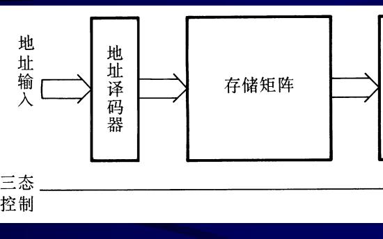 半导体存储器的分类、组成结构和工作原理及其应用的资料概述
