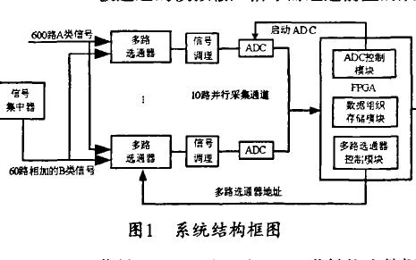 如何使用FPGA进行超多通道高速数据采集系统的构成和设计过程资料概述