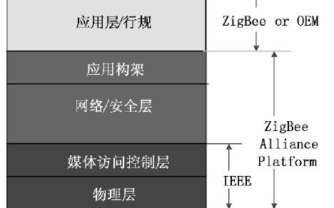 ZigBee在物聯網中有什么作用和應用?
