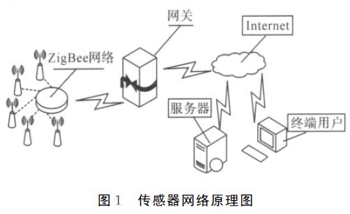如何使用ZigBee进行无线传感网络网关的设计详细资料分析