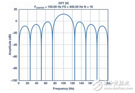 皮膚電活動測量系統的設計、開發與評估
