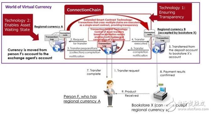"""富士通推出了基于区块链交易的全新""""ConnectionChain""""支付技术"""