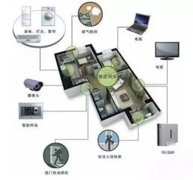 智能家居安防监控设备在越来越多的家庭中被使用