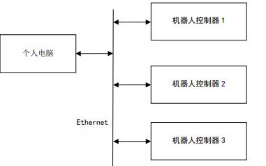 EPSON RC+ 7.0用于开发机器人控制器的应用软件使用手册免费下载