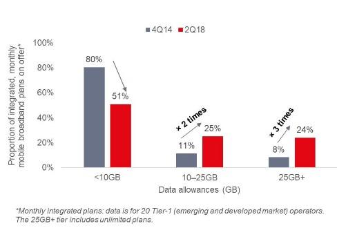 5G推出后電信運營商會如何進行5G定價?