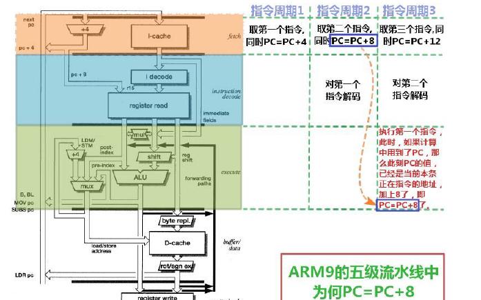 ARM的启动过程start.S汇编文件的指令的详细分析