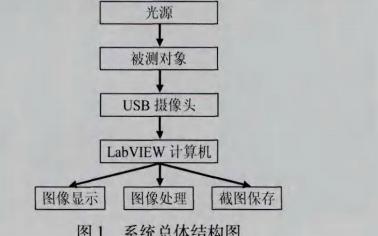 如何使用LabVIEW平台进行USB图像采集与处理系统设计的资料免费下载
