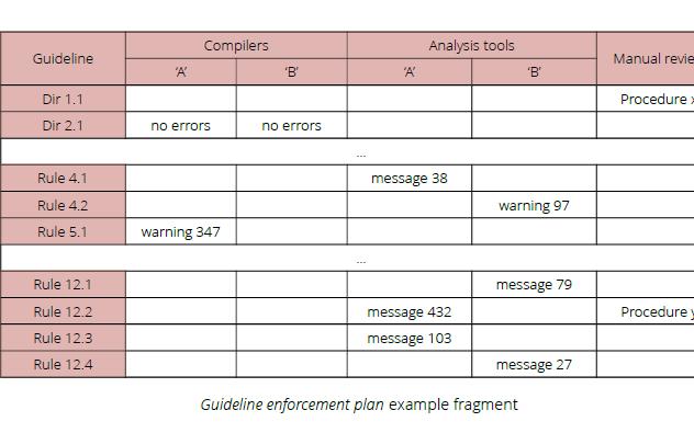 如何实现MISRA编码准则的符合性?