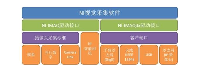 选择NI机器视觉的五大原因