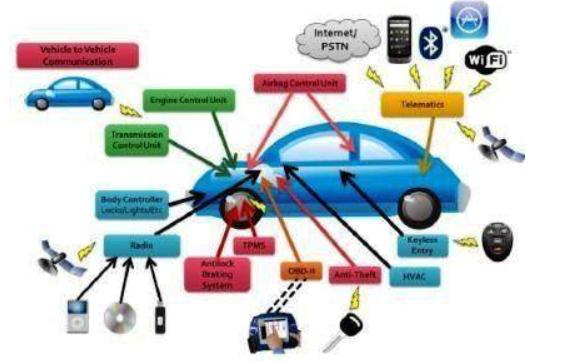 什么是汽车电子?汽车电子技术的应用将使汽车发生什么变化?
