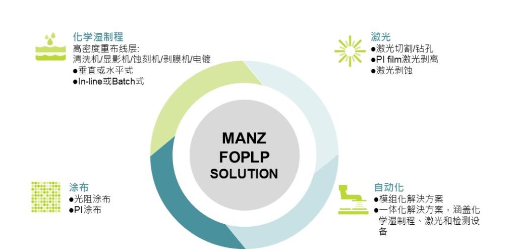 Manz亞智科技與中國本土具有重要影響力的華潤微電子 共同拓展先進封裝新領域FOPLP濕制程解決方案