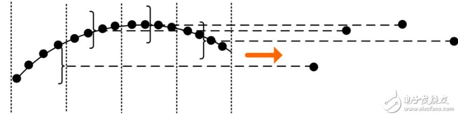 示波器波形捕获模式的特点及应用场合