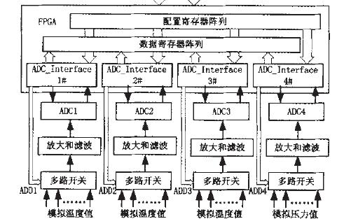 如何使用FPGA进行一个多路模拟数据采集接口系统设计的详细资料概述