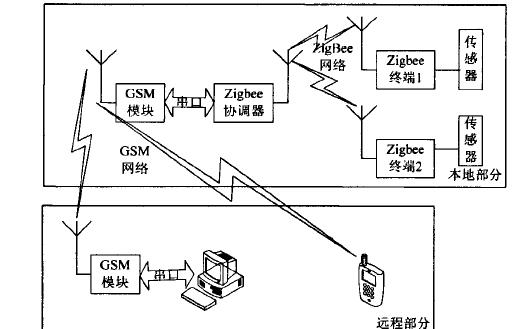 如何使用GSM和ZigBee的进行一个远程无线数据采集系统的龙8国际娱乐网站
