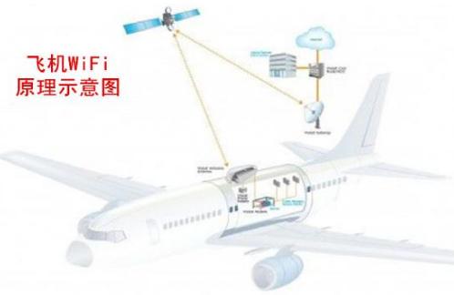 華北工控利用嵌入式工控機助力高空WiFi,讓精彩...