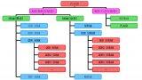 简单介绍存储器DDR的发展历程
