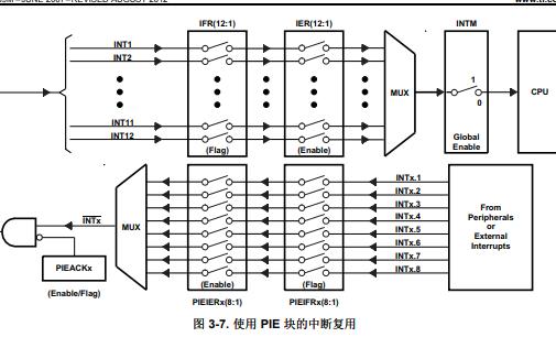 TMS320F2833x和TMS320F2823x数字信号控制器DSC的数据手册免费下载