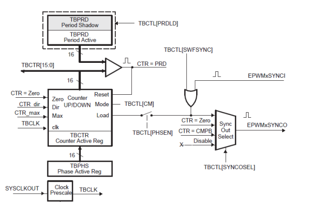 ePWM模块中产生PWM需要哪些配置?