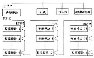 通信用高频开关型整流器监控系统的组成、功能与应用介绍