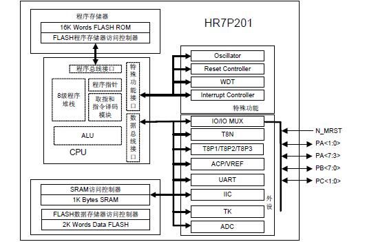 HR7P201 8位单片机集成电路芯片的数据手册免费下载
