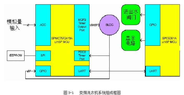 利用SPMC75F2413A单片机设计直流变频洗衣机
