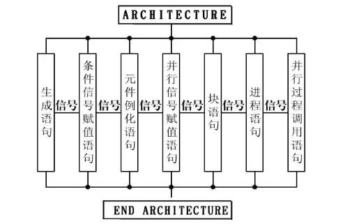 EDA基础教程之VHDL并行语句的详细资料概述免费下载