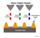 一种液体加工OLED的印刷OLED成为OLED领域中的研究热点