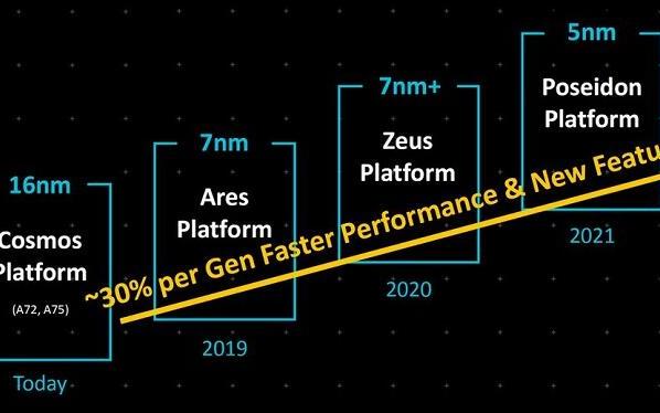 向Intel发起重型计算挑战 ARM发布Neoverse 处理器