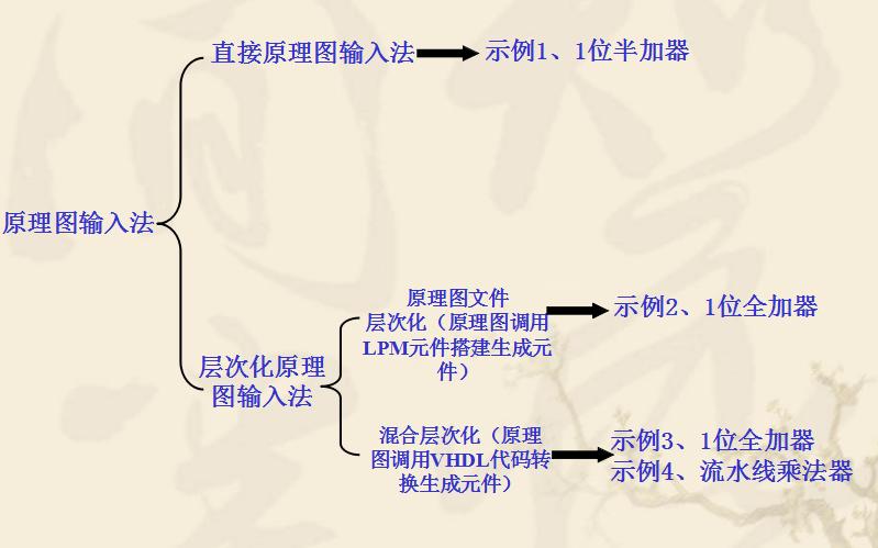 EDA教程之Quartus II原理图输入方法的详细资料免费下载