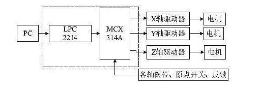 运用嵌入式运动控制器的基础对数控铣床的研究