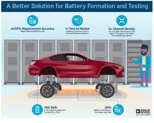 ADI突破电池生产效率瓶颈的两大秘笈是什么?