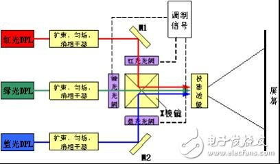bv1946韦德显示技术的发展历程及基本原理