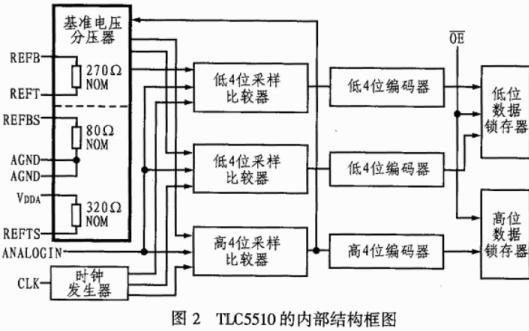 TLC5510应用8位半闪速结构模数转换器的介绍和使用手册免费下载