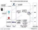 全球通信设备商已经形成了4足鼎立的发展格局