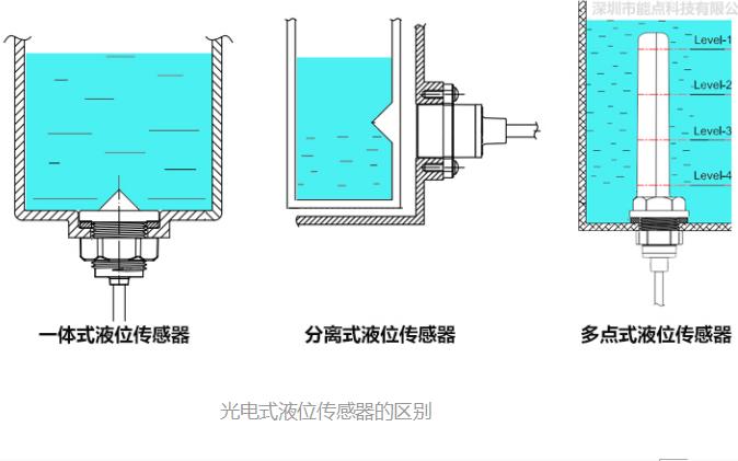 光电式液位传感器类别、应用、安装、的区别详细资料免费下载