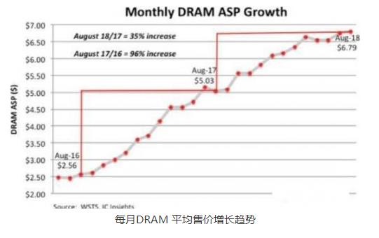 DRAM价格下跌,会给中国厂商带来怎样的影响?