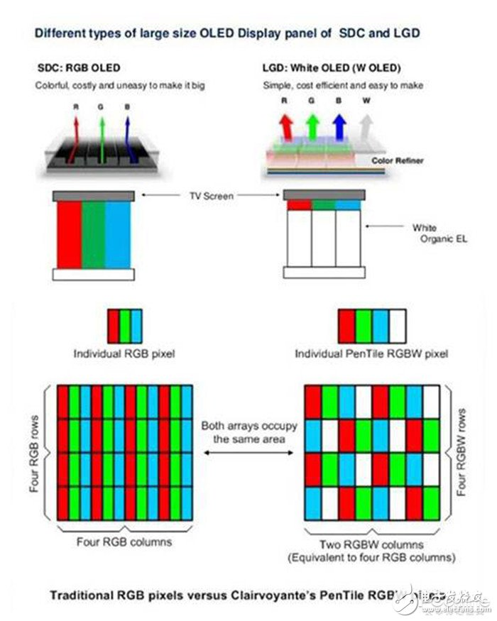 QLED与OLED哪种技术将成为下一代显示技术