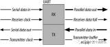 UART是什么?串口工作过程分析