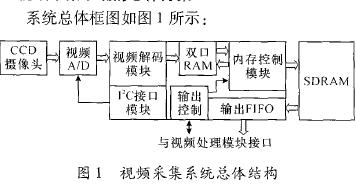 如何使用FPGA设计一个视频实时采集系统的资料免费下载