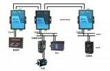 CAN转光纤设备长距离稳定传输数据