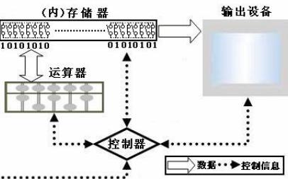 C语言和计算机资料介绍怎样编程?和函数的详细概述