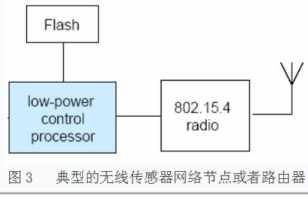 如何设计无线传感器网络系统?
