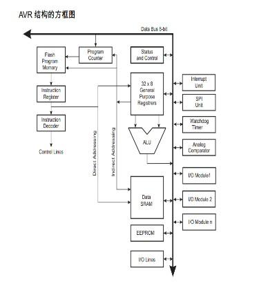 AVR單片機的CPU內核結構及匯編語言