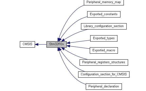 STM32F10x_3.5版固件的模块、数据结构和索引、文件列表等资料