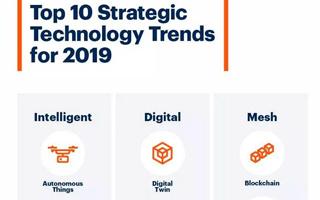 重磅!Gartner 2019 年十大战略性技术趋势出炉