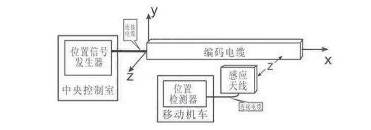 关于感应无线位置检测系统的设计方案