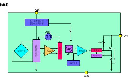 CC6111个单极型的霍尔效应开关芯片的详细我数据手册免费下载