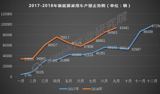 9月新能源乘用车累计产量达到573637辆,比亚迪位居首位!