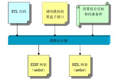 FPGA的龙8国际下载流程是怎么样的?FPGA龙8国际下载流程指南详细资料免费下载