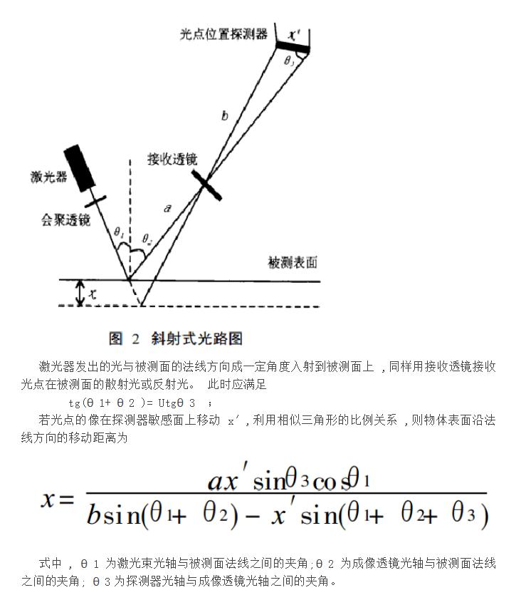 激光位移传感器原理
